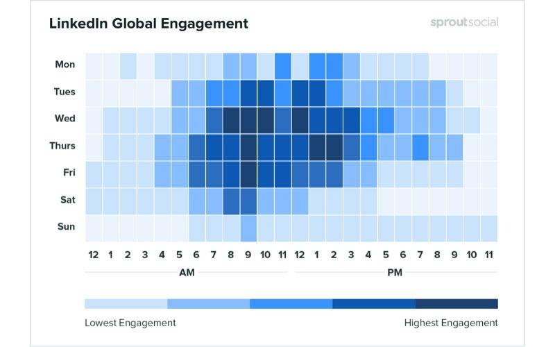 Posty na LinkedIn -kiedy publikować?