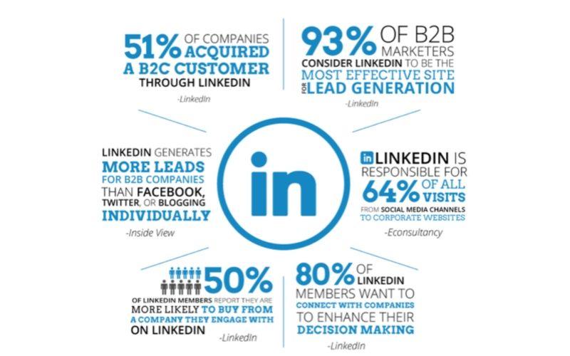 Podstawowe statystyki B2B na LinkedIn