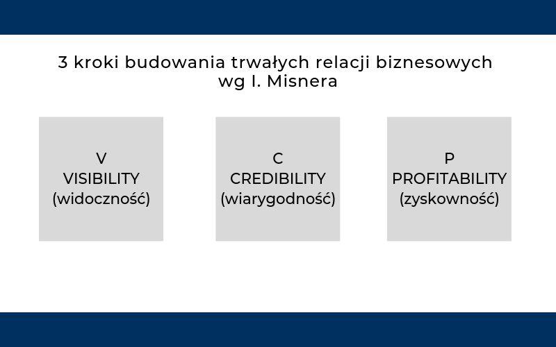 Jak budować relacje biznesowe? 3 kroki według Ivana Misnera
