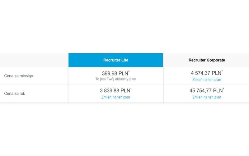 Porównanie ceny LinkedIn Recruiter Lite i Corporate.